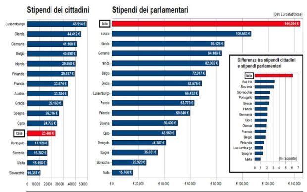 differenza stipendi parlamentari lavoratori di 6 a 1