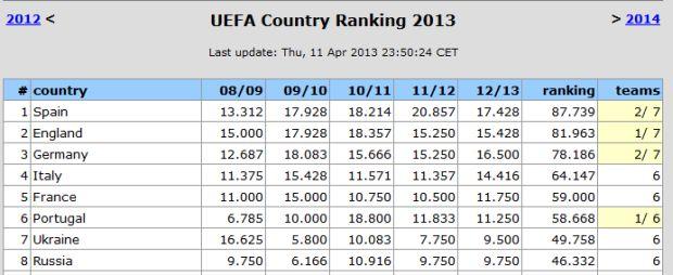 ranking uefa aprile 2013