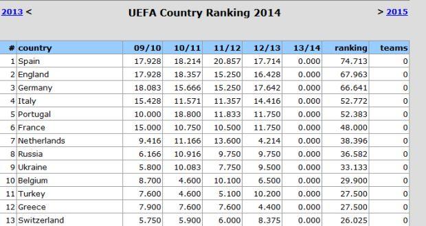 ranking italia 2013/2014