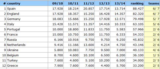 ranking uefa 2013