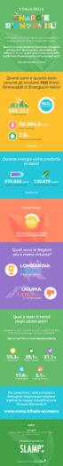 infografica energie rinnovabili