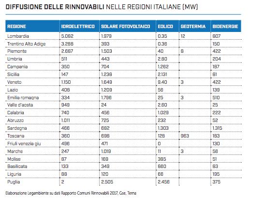 classifica rinnovabili regioni italiane