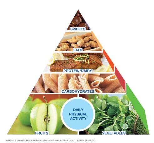 piramide alimentare dieta della Mayo Clinic