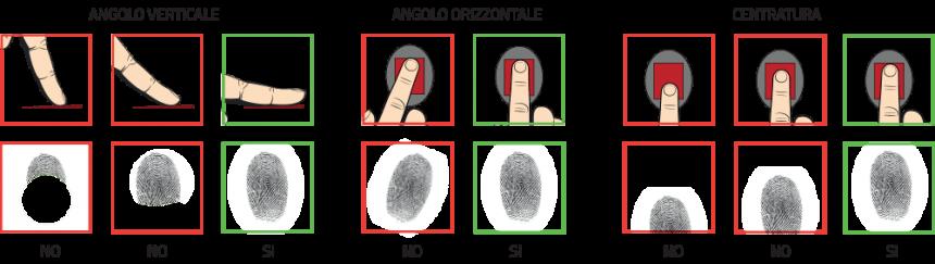 impronte digitali CIE nuova carta d'identità elettronica